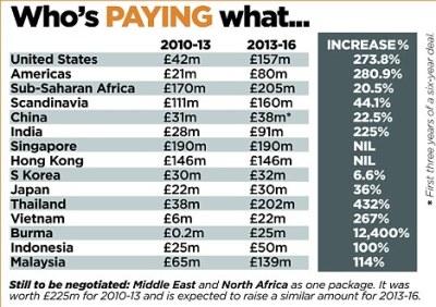 ข้อมูลจาก http://www.dailymail.co.uk/sport/football/article-2237955/Nick-Harris--5-5bn-TV-pays-screen-Premier-League.html